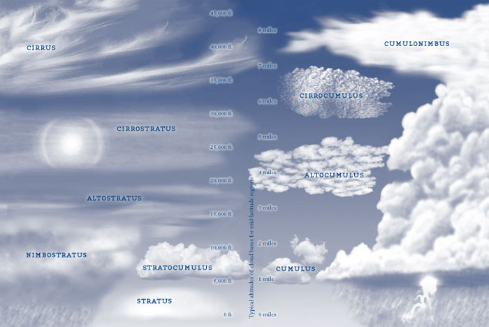 Types of clouds pictures to pin on pinterest
